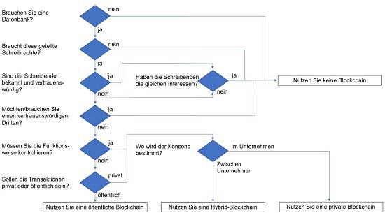 Blockchain Grafik 3