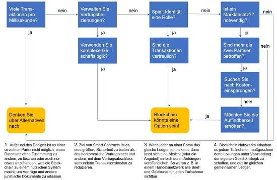 Blockchain Grafik 4