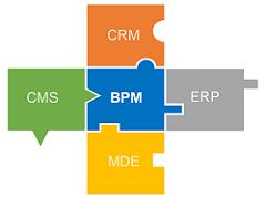 BPM als zentrale Plattform